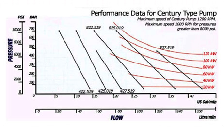 Harben Century pump performance data